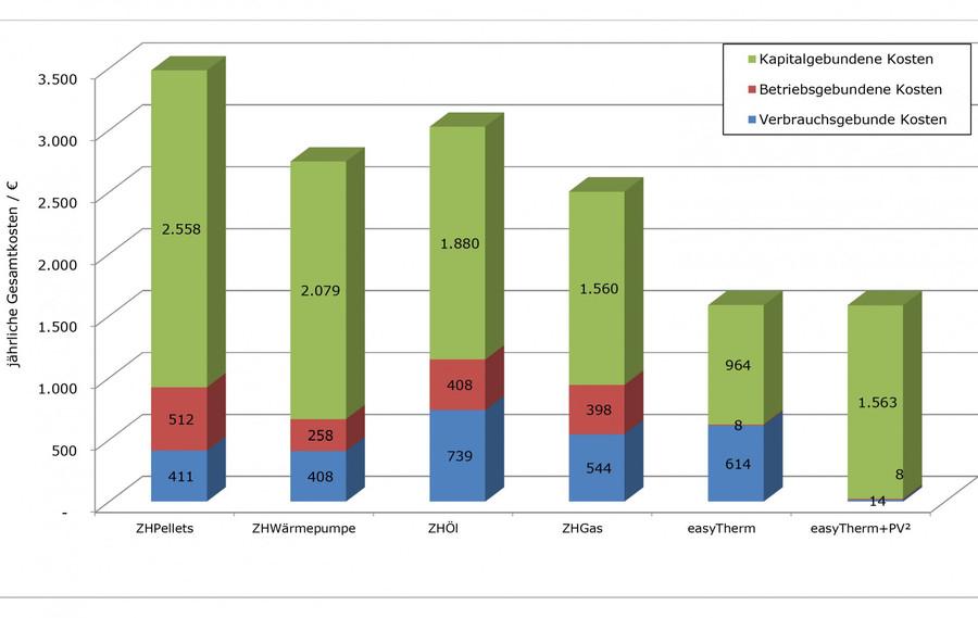 Fachpressemeldung - Gesamtkostenvergleich: Infrarotheizung schlägt ...
